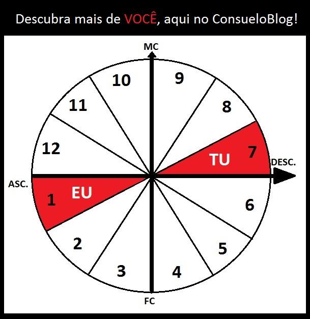 Mapa ASC-DESC