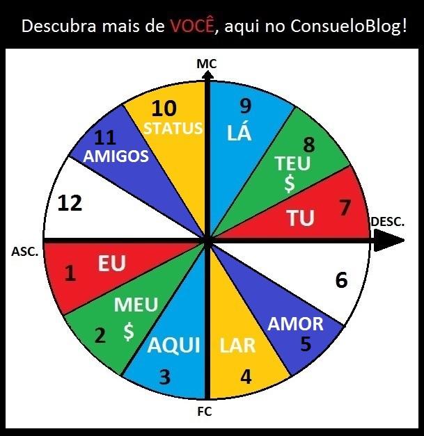 Astrologia 5ª E 11ª Casas Amores Amizades