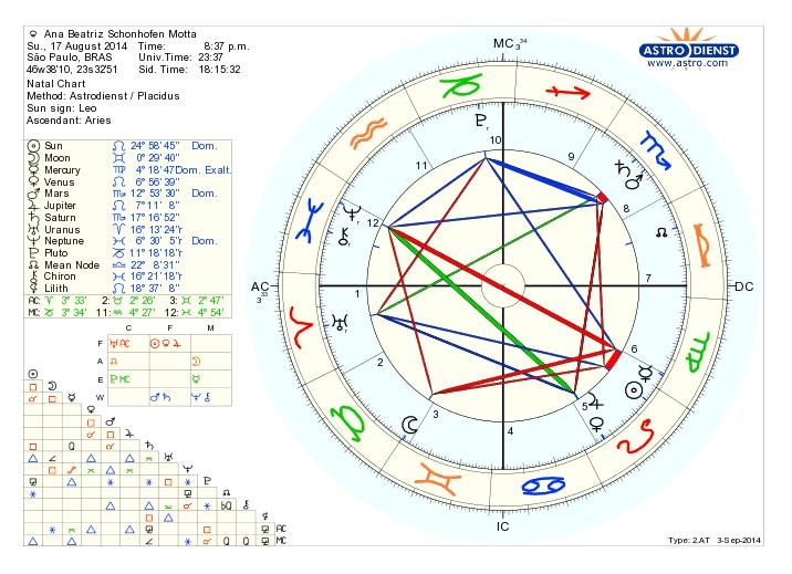 Mapa Astral Ana Beatriz