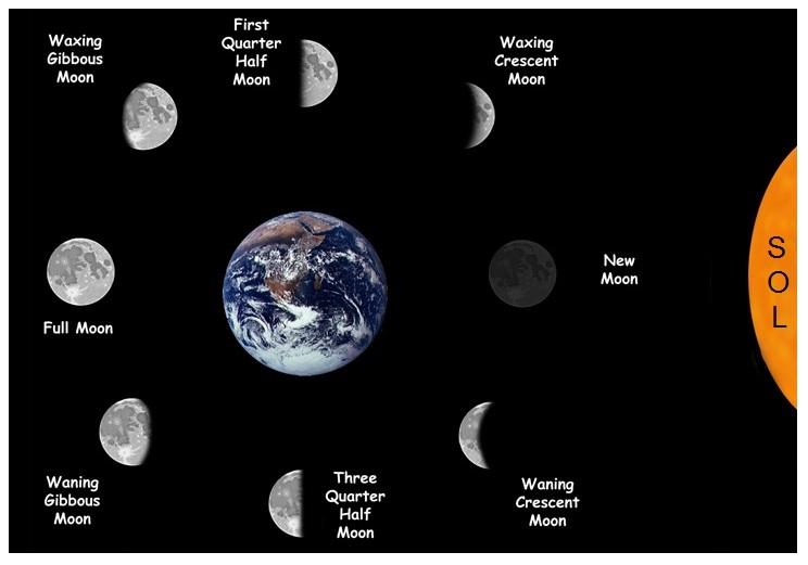 Posição da Lua por Signo: como o indivíduo reage com base na predisposição subconsciente.